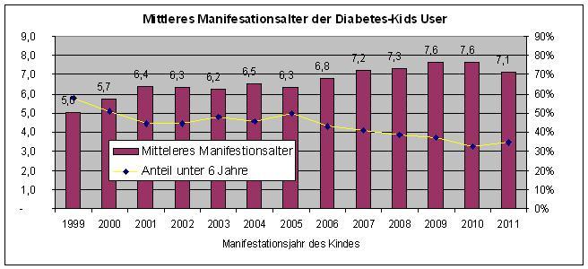 kinder bekommen diabetes nicht fr her diabetes. Black Bedroom Furniture Sets. Home Design Ideas